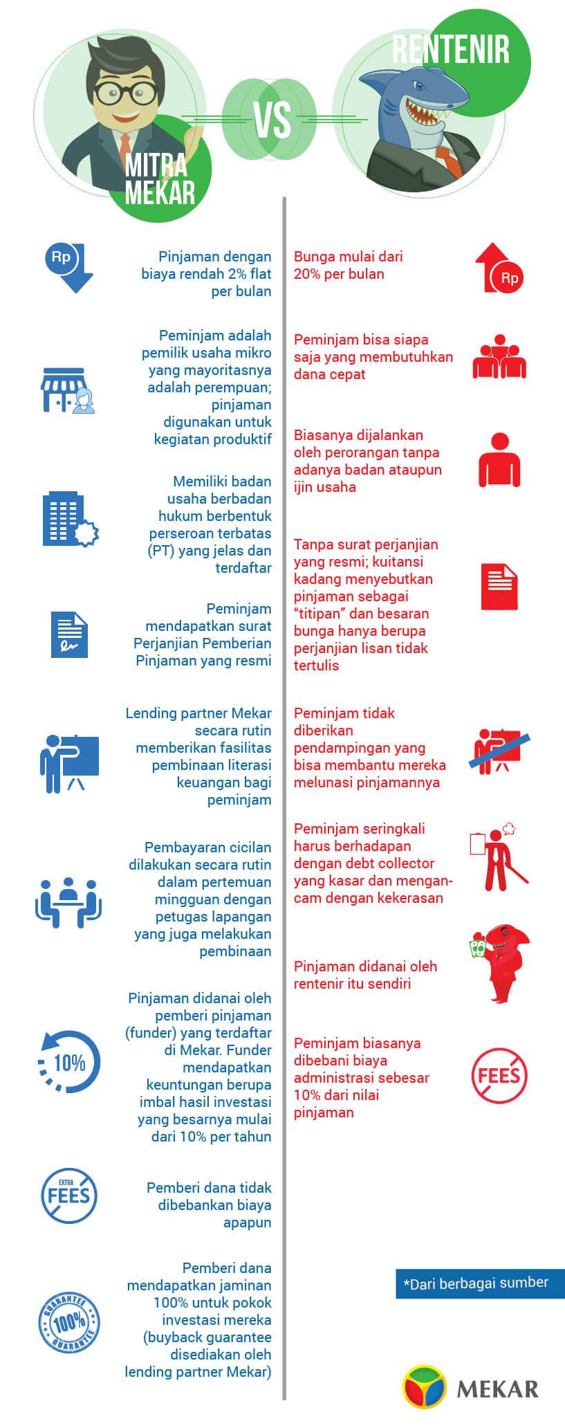 Infografis Mekar VS Rentenir